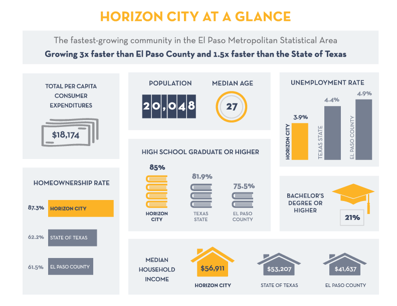 Horizon City at a glance