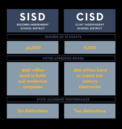 SISD and CISD